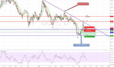 GC1!: GOLD: Continue downwards…