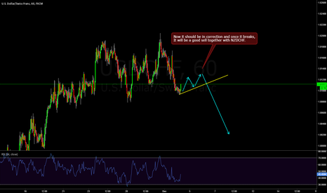 USDCHF: USDCHF - In a small correction