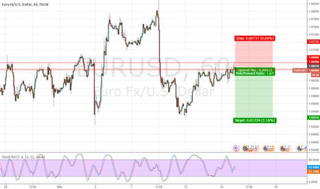 EURUSD: EURUSD Time to go short