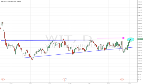 WIT: multi-month wedge trying to breakout here