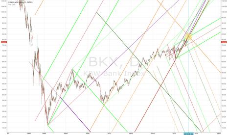BKX: BKX    pitchfork 2.0 / 2.618 / 3.618 / 4.618 study