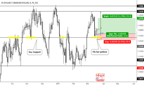 USDCAD: Pin bar pattern on support