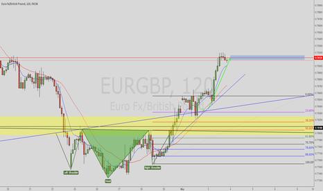 EURGBP: Eurgbp Target Reached