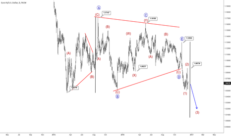 EURUSD: Elliott Wave Analysis: Big Triangle On EURUSD Completed