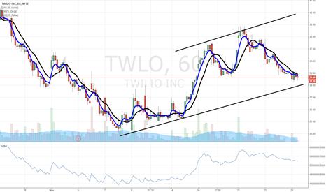 TWLO: $TWLO bullish chart