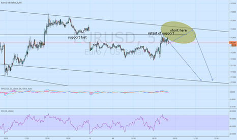 EURUSD: Decent short entry for yall