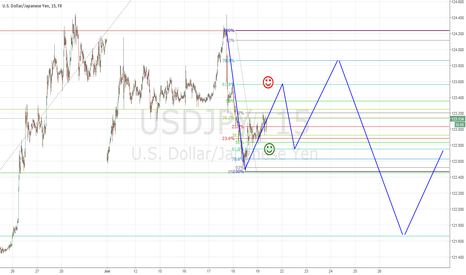 USDJPY: My Prediction