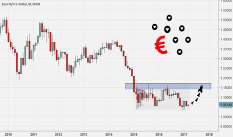 EURUSD: It looks like EUR is ready to RISE