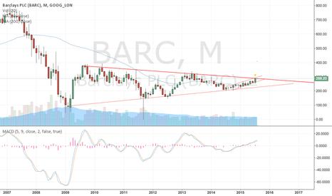BARC: Barclays multi-year monthly symmetrical traingle