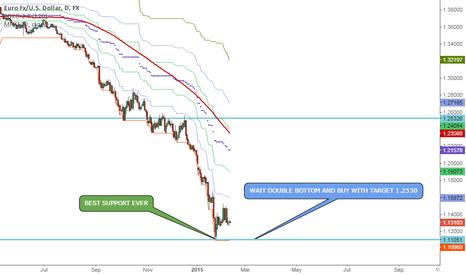 EURUSD: Buy after double bottom