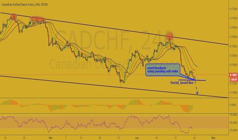 CADCHF: CAD/CHF