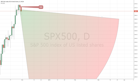 SPX500: Time to short the 500