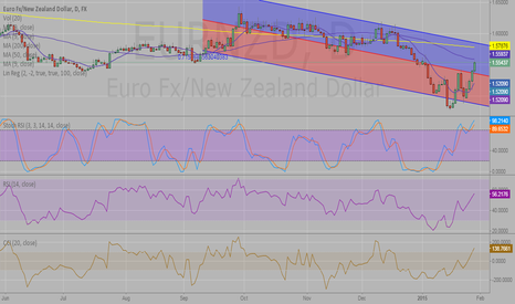 EURNZD: Short Eur/nzd from here for possible retr. from 50 day mav