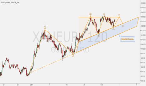 XAUEUR: GOLD/EURO - ABC made easy.