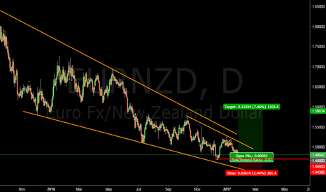 EURNZD: EURNZD placed long position