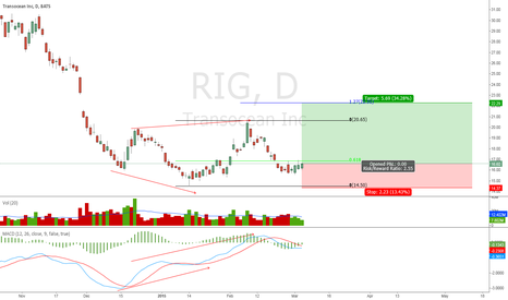 RIG: RIG back to $22
