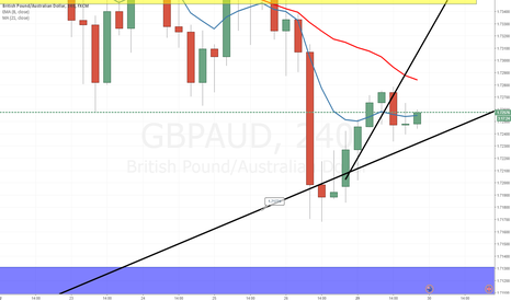GBPAUD: GBP AUD , LETS ROLL
