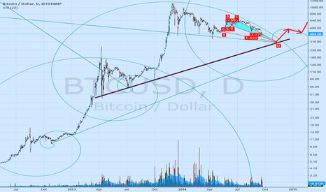 BTCUSD: 2 years of BTC Fibonacci Renaissance :)