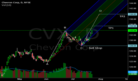 CVX: Time to Go Long!