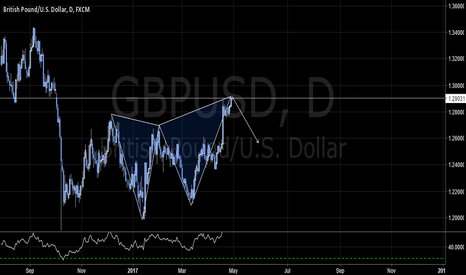 GBPUSD: GBPUSD - BEAR BUTTERFLY PATTERN