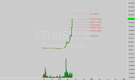 ETHUSD: More room to go?