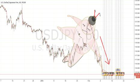 USDJPY: Falling Sumo Pattern