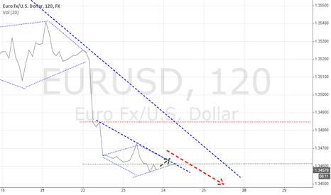 EURUSD: JBI Analysis : EURUSD 24/7/2014