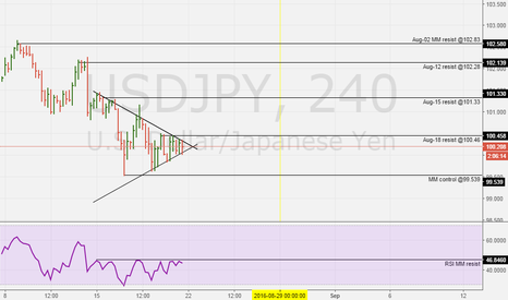 USDJPY: USDJPY, EDU SETUP. READY FOR ACTION AFTER WEDGE BREAK