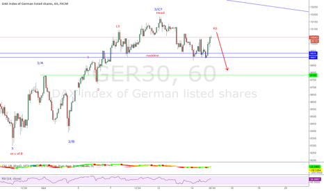 GER30: DAX - possible head and shoulders pattern