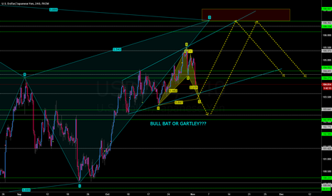 USDJPY: USDJPY LONG TO BEAR BUTTERFLY
