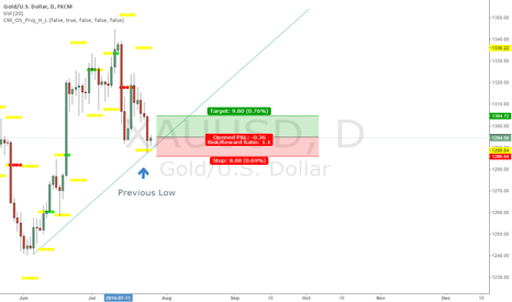 XAUUSD: XAU-USD Going LONG
