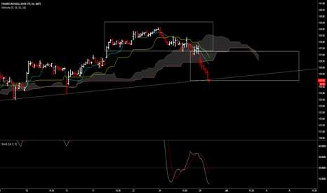 IWM: IWM - short term H&S move has been completed, expect rebound