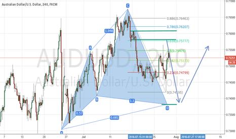 AUDUSD: AUD/USD 61.8 Retracement Short & Bullish Cypher Pattern Setup