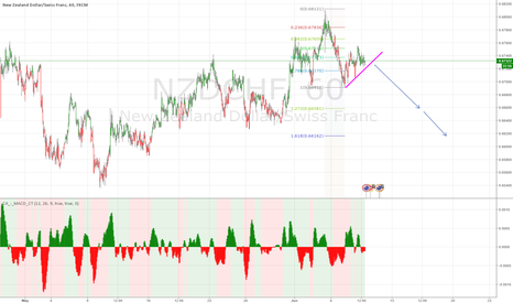 NZDCHF: selling opportunity