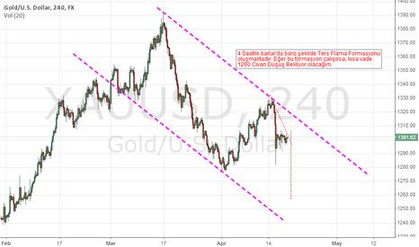 XAUUSD: Gold Ons Teknik Analizi