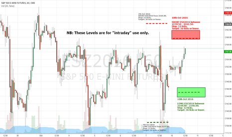 ESZ2016: ESZ2016 - Trade Levels for 10th Oct 2016