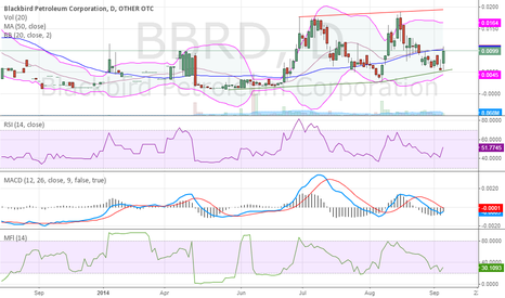 BBRD: BBRD Technical Analysis