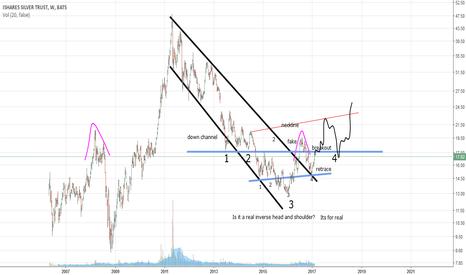 SLV: SLV how to chart.. #3