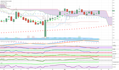 ANGI: coming out of cloud above 50 ma above 8ema