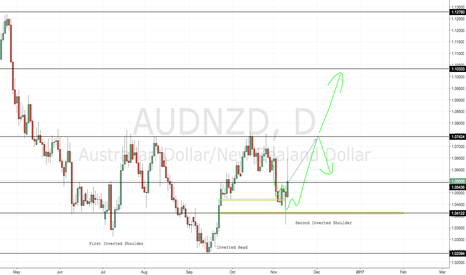 AUDNZD: AUDNZD Inverted Head and Shoulders Nearly Complete