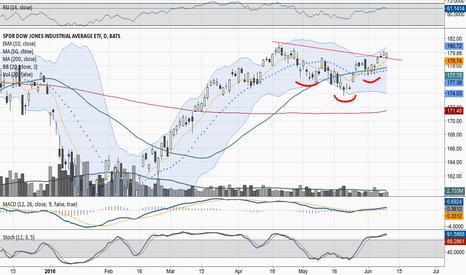 DIA: Dow $DIA Inverse Head and Shoulders