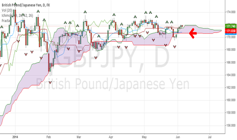 GBPJPY: Sell signal for GBPJPY in this week