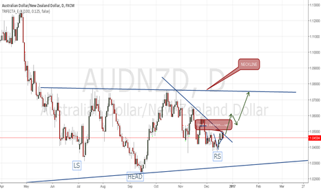 AUDNZD: time to decision for long....