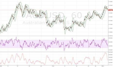 AUDUSD: 豪ドル / 米ドル、豪州貿易収支不調で、0.73割り込み下落