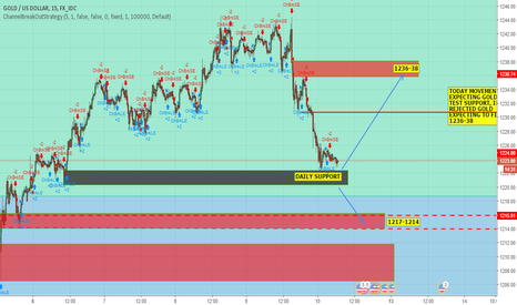 XAUUSD: GOLD REJECTING SUPPORT