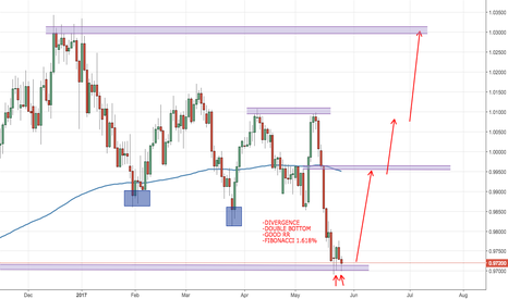 USDCHF: Good Opportunities on USDCHF
