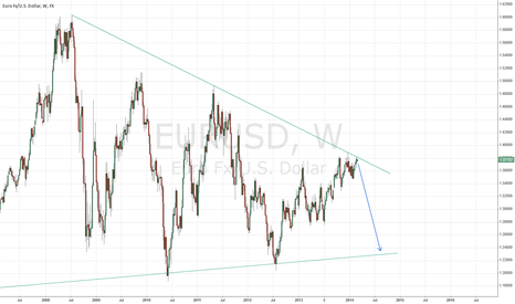 EURUSD: EUR/USD Reversal