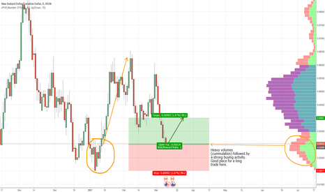 NZDCAD: NZD/CAD swing trade idea