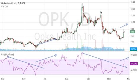 OPK: $OPK RSI breakout..