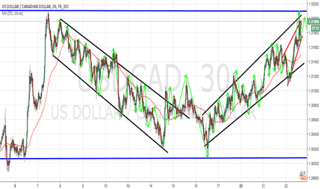 USDCAD: USDCAD 30M CHART - SHORT TERM ANALYSIS